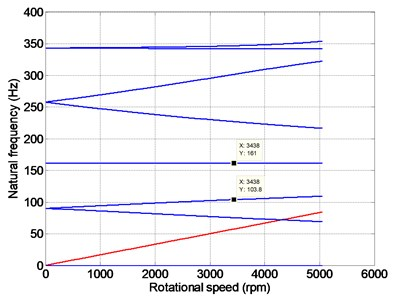 Natural frequency and critical speed