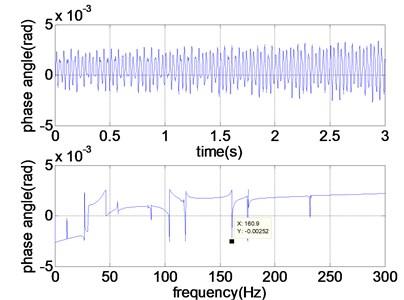 Response of torsional excitation system