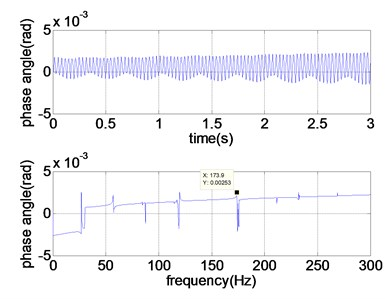 Response of torsional excitation system (no hammer excitation)