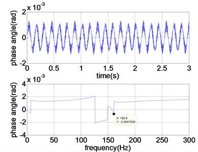 Response of main VSR rotor-bearing system