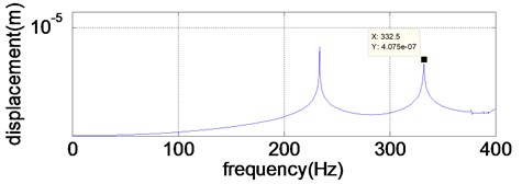 Displacement response of pure lateral resonance