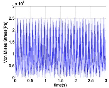 Dynamic stress of pure lateral resonance