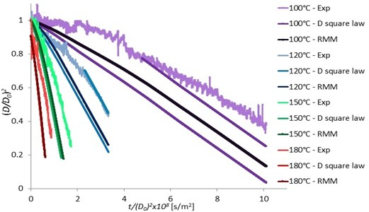 Pentadecane single droplet surface versus t/D02 at various ambient temperatures  in comparing with the D2 law and RMM model