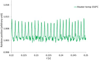 The zoomed pentadecane single droplet rainbow position as a function of time (seconds)  with clearly seen MDRs at the heater temperatures of 100, 120, 150 and 180 °C