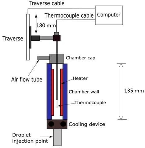 The temperature profile measurement system