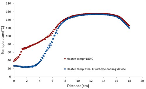Temperature profiles with and without the cooling device at the heater temperature of 180 °C