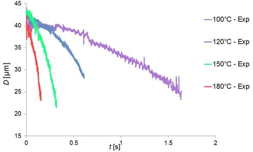 Pentadecane single droplet diameter (µm) versus time (seconds)  at various ambient temperatures