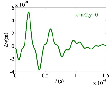 Effects of Casimir force on difference of nonlinear free vibration (ε= 0.01)