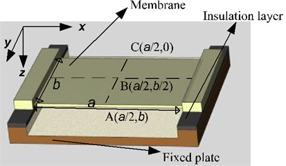 Multi-field coupled dynamics model of micro film resonant sensor