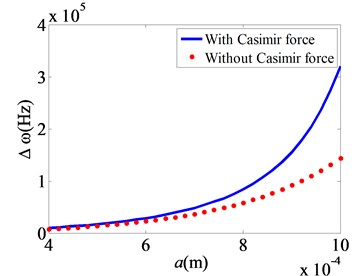 Nonlinear frequency error changes with parameters