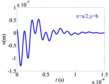 Displacement variation of nonlinear free vibration