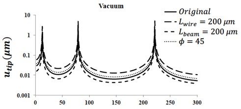 Harmonic response of micro-cantilever in vacuum:  a) tip displacement; b) maximum stress magnitude at mid-span