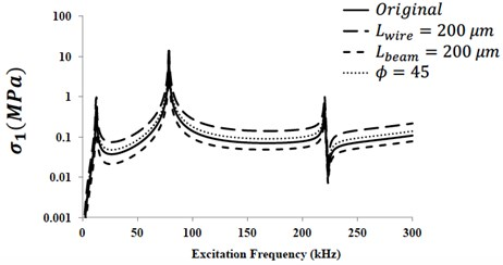 Harmonic response of micro-cantilever in air (10 atm):  a) tip displacement; b) maximum stress magnitude at mid-span