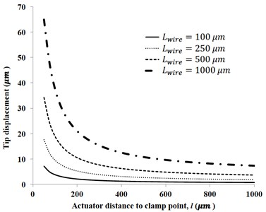 Effect of actuator distance from the clamp point and the length of actuator wire  on the tip displacement magnitude at first natural frequency