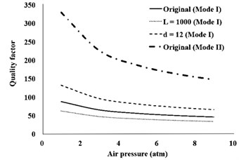 Effect of actuator distance from the clamp point and the length  of actuator wire on the quality factor at first natural frequency