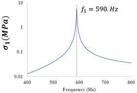 The predicted harmonic response of the tested micro-cantilever assuming ΔT-= 1 °C; a) displacement magnitude; b) stress at mid-span