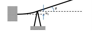a) Geometry of the micro-cantilever system; b) actuation mechanism