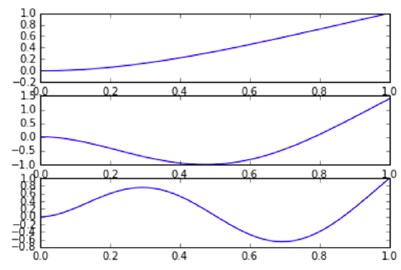 First 3 mode shapes obtained from a) analytical model; and b) ANSYS