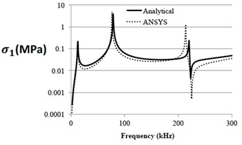 Harmonic response of the micro-cantilever using analytical model compared to the analogous ANSYS model: a) tip displacement; b) stress magnitude for 1 nm actuation