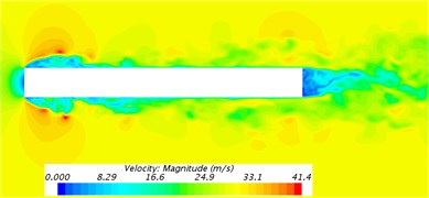 Contours for the velocity distribution of the bogie