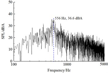 Frequency spectrums of sound pressure level of the bogie