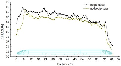 Comparison of aerodynamic noises  of train with and without bogies
