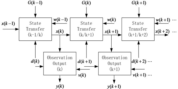 State estimation and observation processes of the suspension system