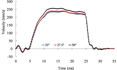 Speed responses of the motor under 25°, 27.5°, and 30°