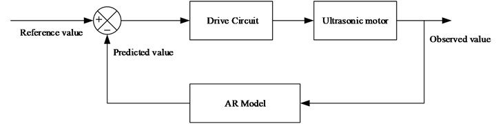 Schematic of control algorithm