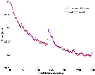 Comparison between the predictive results and the experimental results