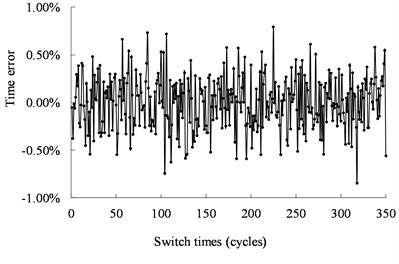 Operating time of the mechanical switch actuated by the ultrasonic motor  from the experimental results under 40 kHz, and 500 Vpp
