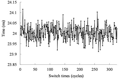 Operating time of the mechanical switch actuated by the ultrasonic motor  from the experimental results under 40 kHz and 500 Vpp