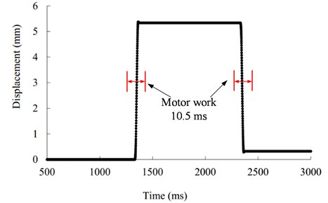 Test of the motor reliability