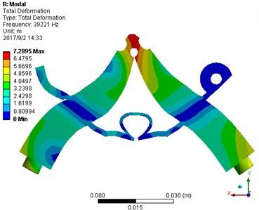 Symmetrical and asymmetrical modes: a) asymmetrical mode, b) symmetrical mode