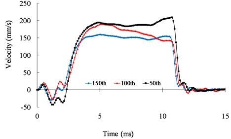 Speed response of the mechanical switch actuated by the ultrasonic motor  under 39.6 kHz and 500 Vpp at the 50th, 100th, and 150th cycles
