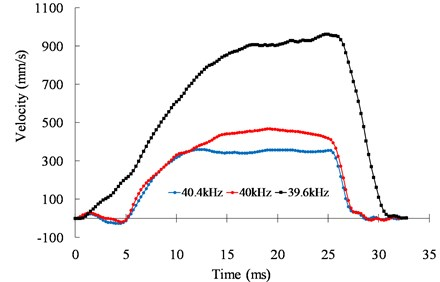 Speed response of the motor in different excitation conditions under 500 Vpp