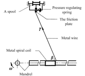 Winding principle of semi-automatic spiral coils with mandrel