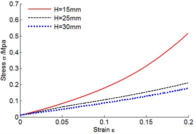 Metal rubber stress-strain curves  under different heights