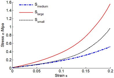 Metal rubber stress-strain curves  under different bearing areas