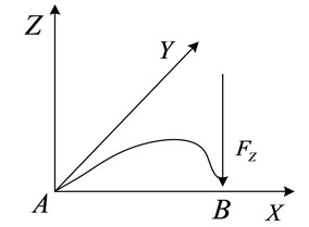 Stress-bearing graph of small curved beam inside metal Rubber