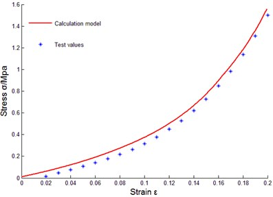 Comparison between model calculated value and tested value of mr samples