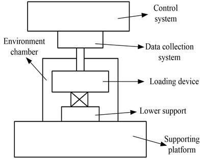 Schematic diagram of testing unit