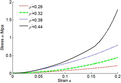 Metal rubber stress-strain curves under different densities