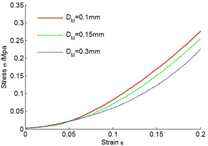 Metal rubber stress-strain curves under different diameters of metal wires