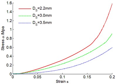 Metal rubber stress-strain curves under different spiral coil diameters
