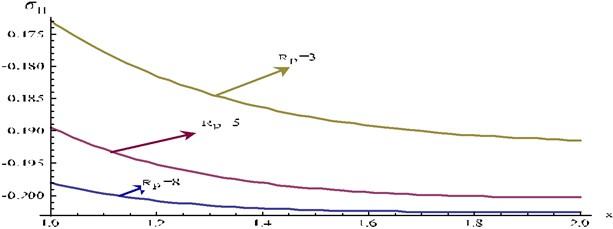 Stress component σ11 at y=0.3, t=0.01 and ω= 5 for different values Rp of verses x