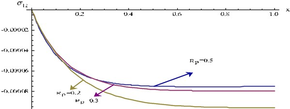 Stress component σ12 at y=0.2, t=0.03 and ω= 0.3  for different values Rp of verses x for P1=1