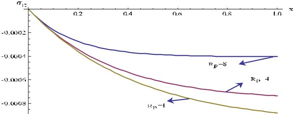 Stress component σ12 at y=0.3, t=0.1 and ω= 4 for different values Rp of verses x for P1=0