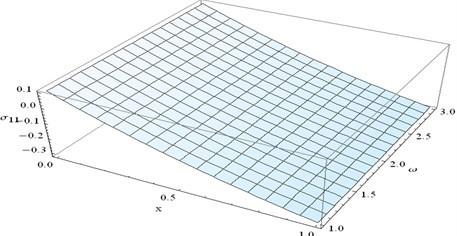 Stress component σ11 at y=0.3 and t=0.3 verses x and ω