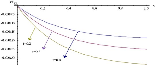 Stress component σ12 at y=0.2 for different values of t verses x
